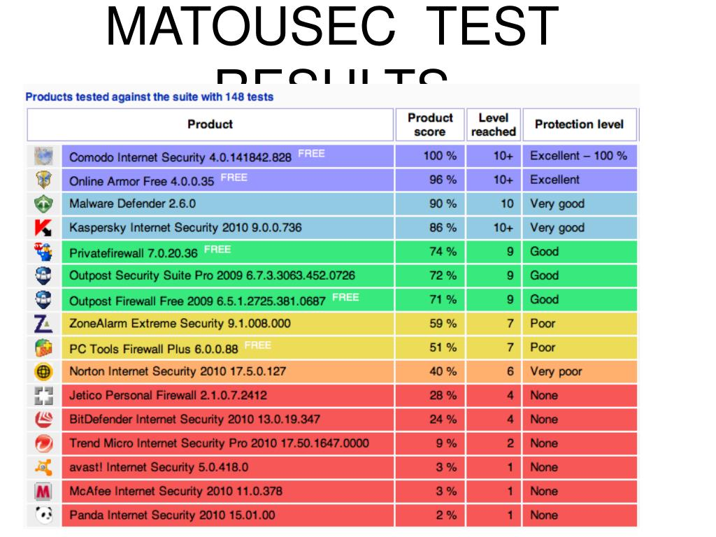 MATOUSEC  TEST RESULTS