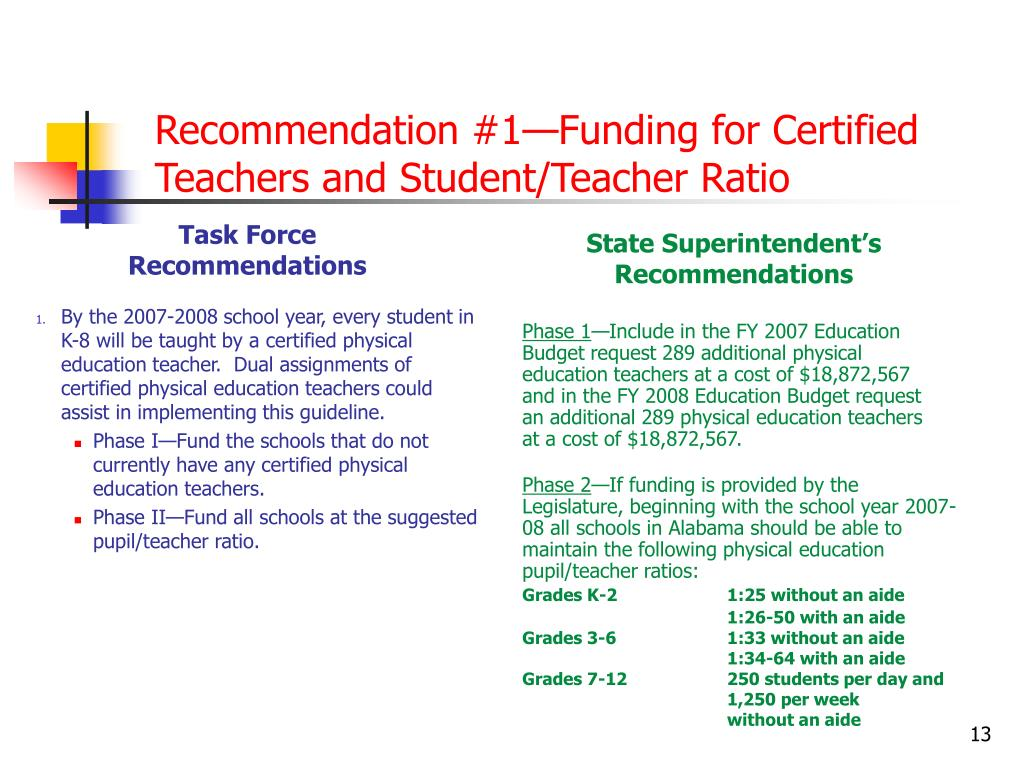 Recommendation #1—Funding for Certified Teachers and Student/Teacher Ratio