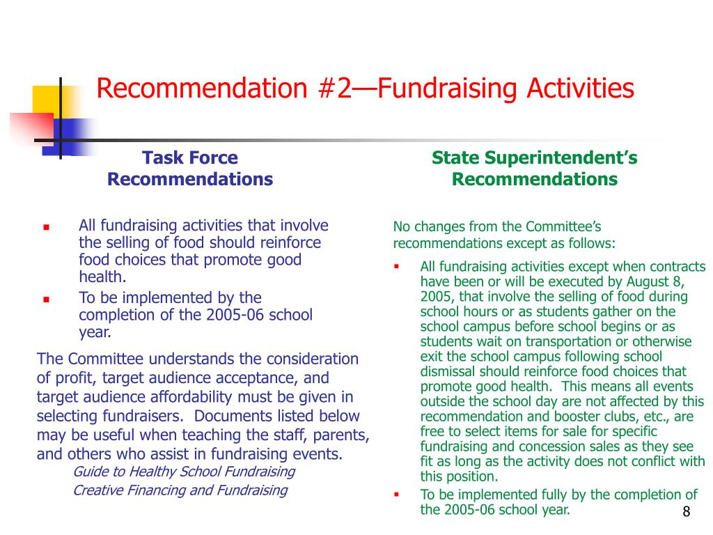 Recommendation #2—Fundraising Activities