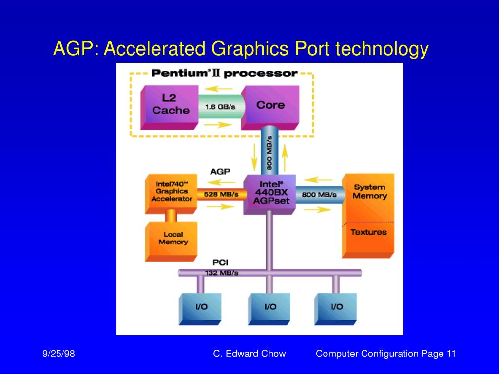 AGP: Accelerated Graphics Port technology