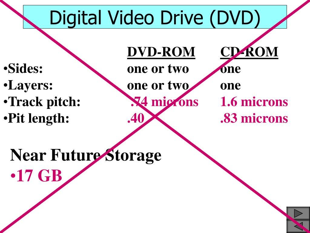 Digital Video Drive (DVD)