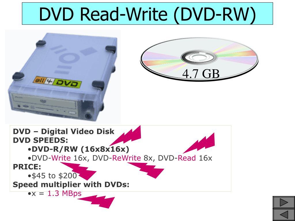 DVD – Digital Video Disk