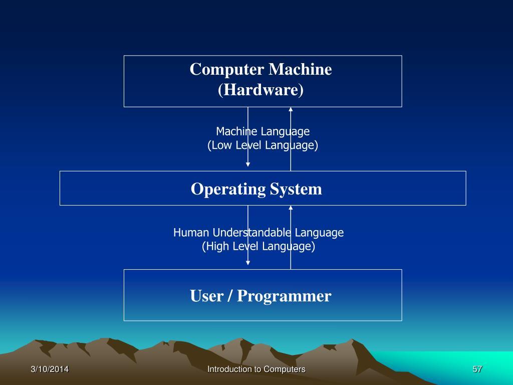 User / Programmer