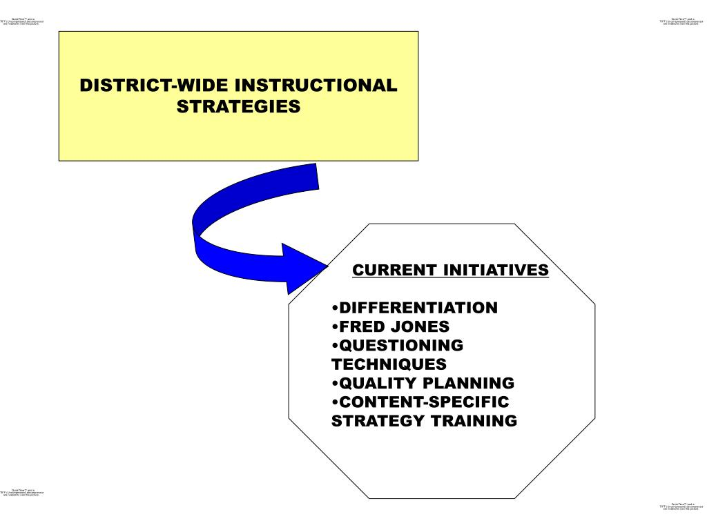 DISTRICT-WIDE INSTRUCTIONAL