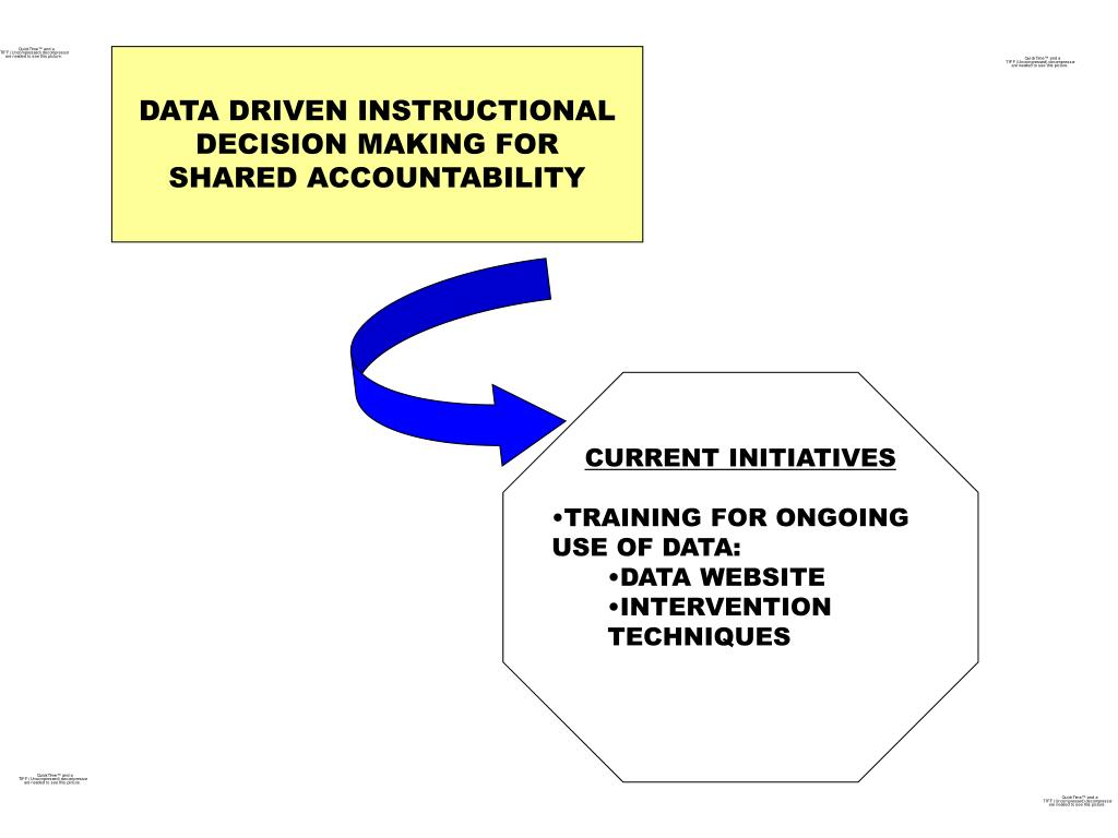 DATA DRIVEN INSTRUCTIONAL