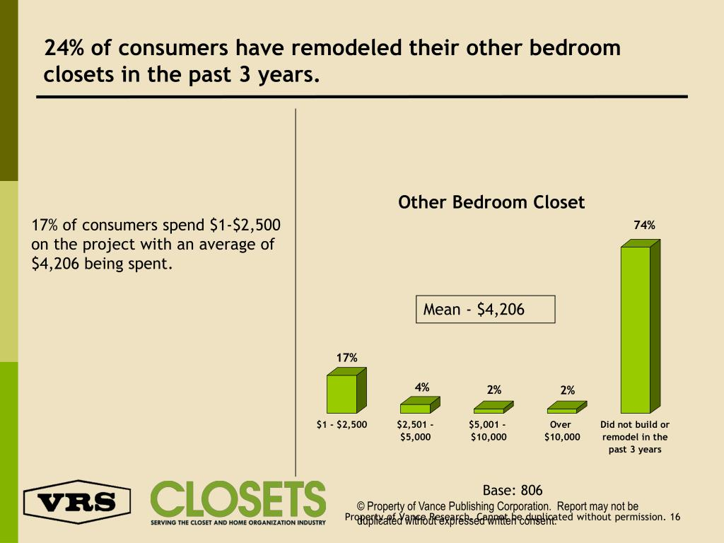 24% of consumers have remodeled their other bedroom closets in the past 3 years.