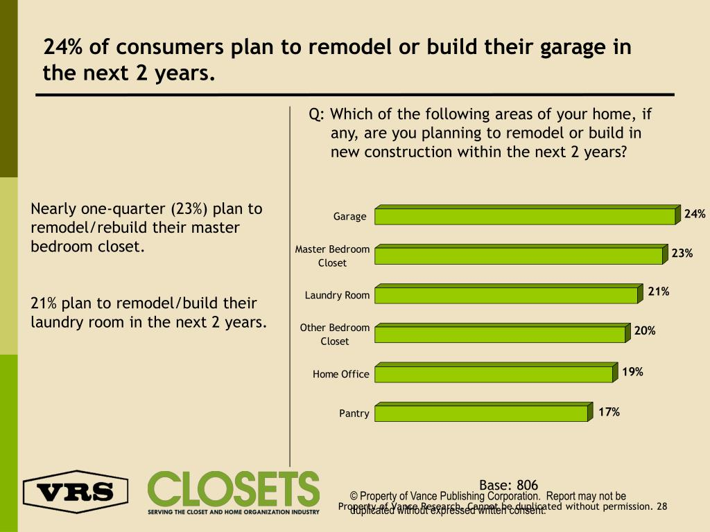 24% of consumers plan to remodel or build their garage in the next 2 years.