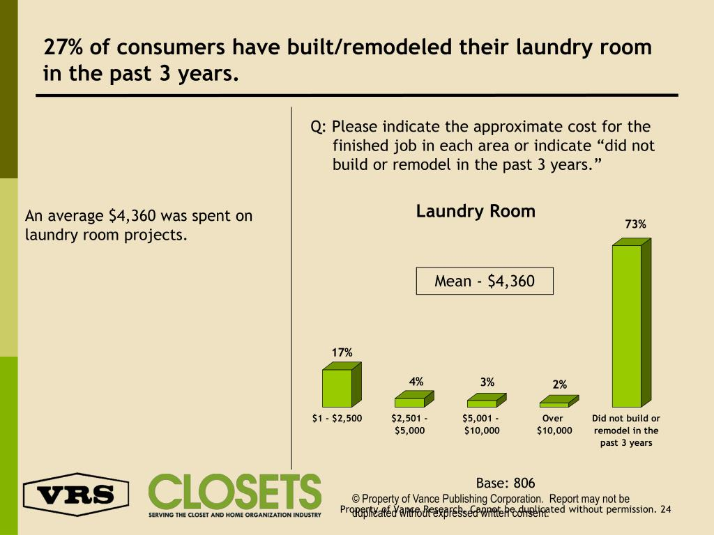 27% of consumers have built/remodeled their laundry room in the past 3 years.