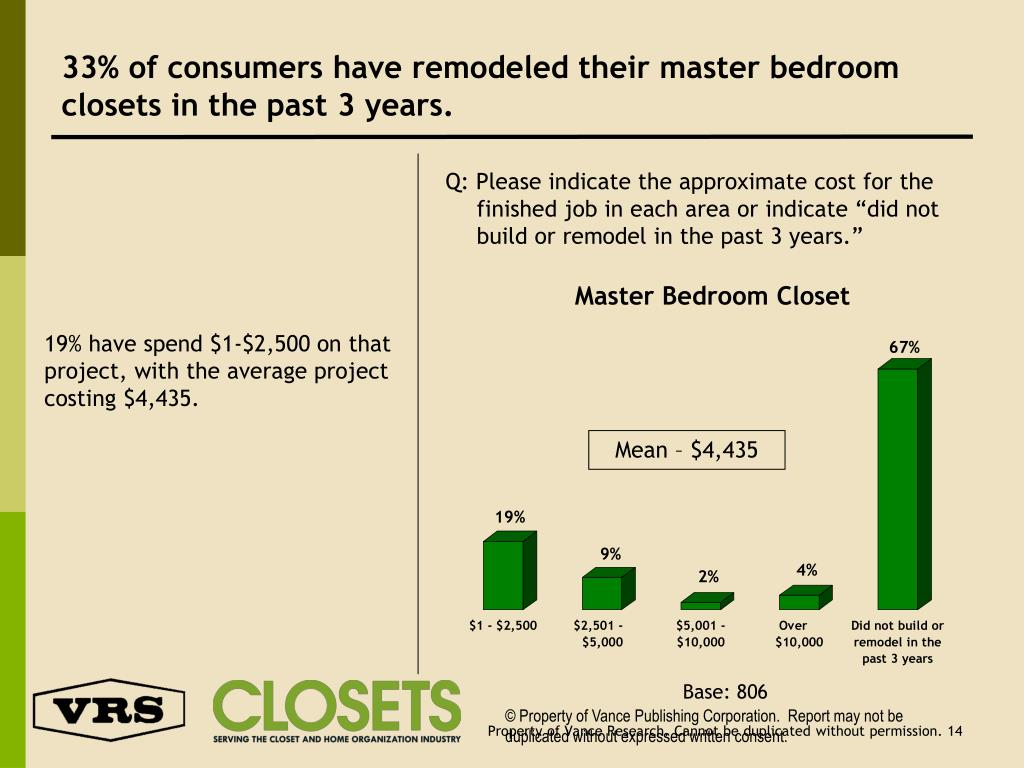 33% of consumers have remodeled their master bedroom closets in the past 3 years.