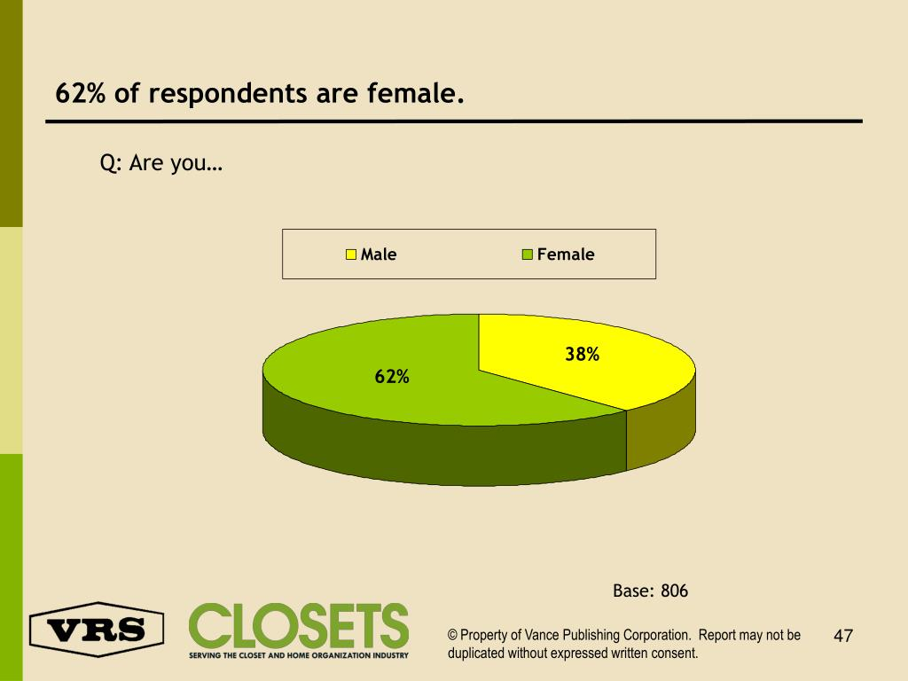 62% of respondents are female.