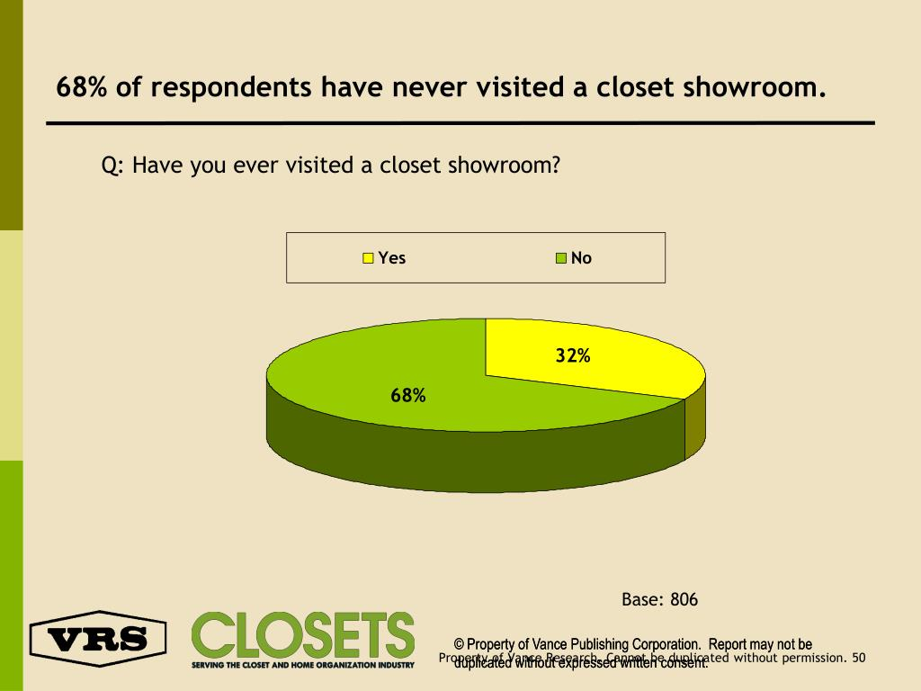 68% of respondents have never visited a closet showroom.
