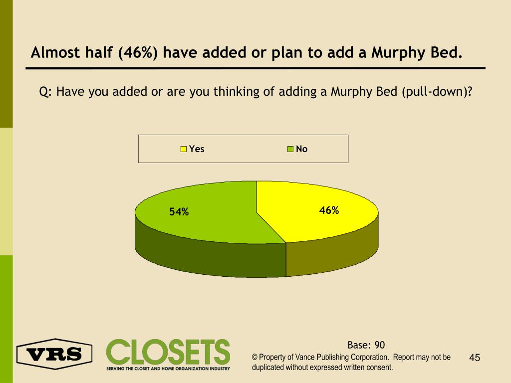 Almost half (46%) have added or plan to add a Murphy Bed.
