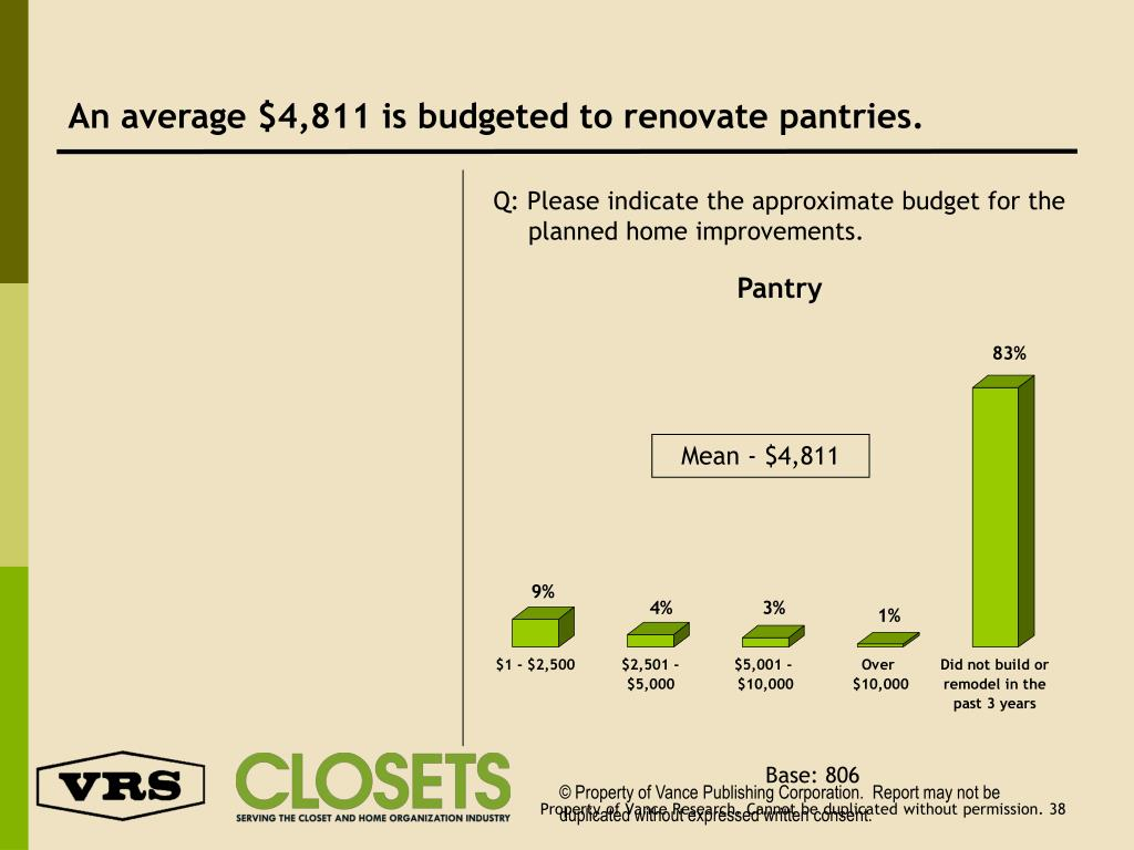 An average $4,811 is budgeted to renovate pantries.