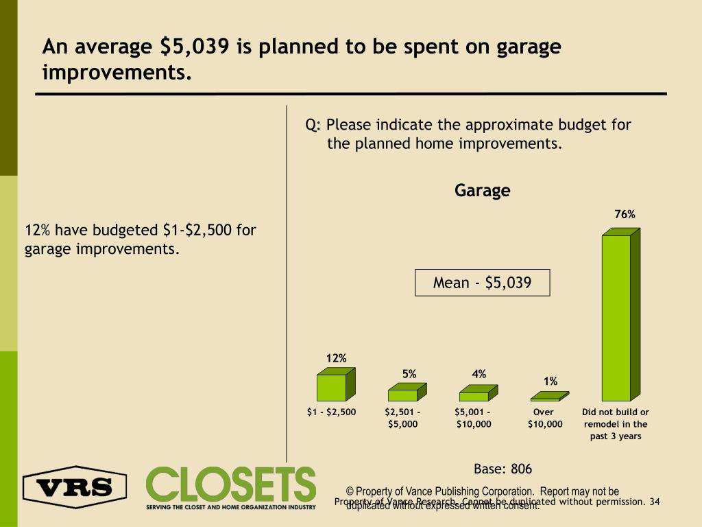 An average $5,039 is planned to be spent on garage improvements.
