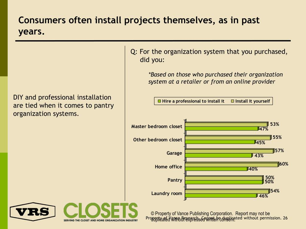 Consumers often install projects themselves, as in past years.