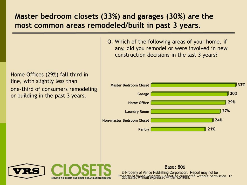 Master bedroom closets (33%) and garages (30%) are the most common areas remodeled/built in past 3 years.