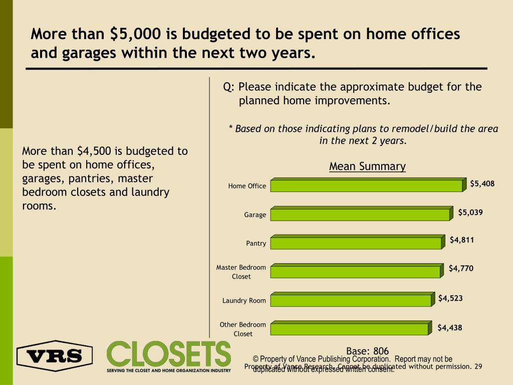 More than $5,000 is budgeted to be spent on home offices and garages within the next two years.