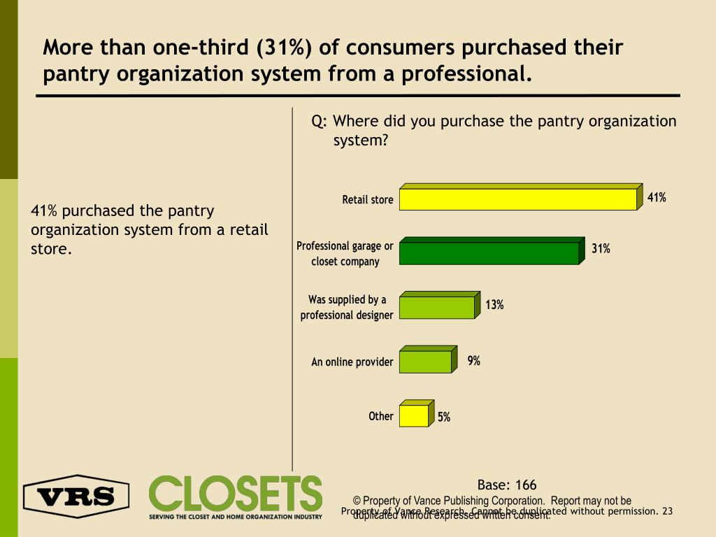 More than one-third (31%) of consumers purchased their pantry organization system from a professional.