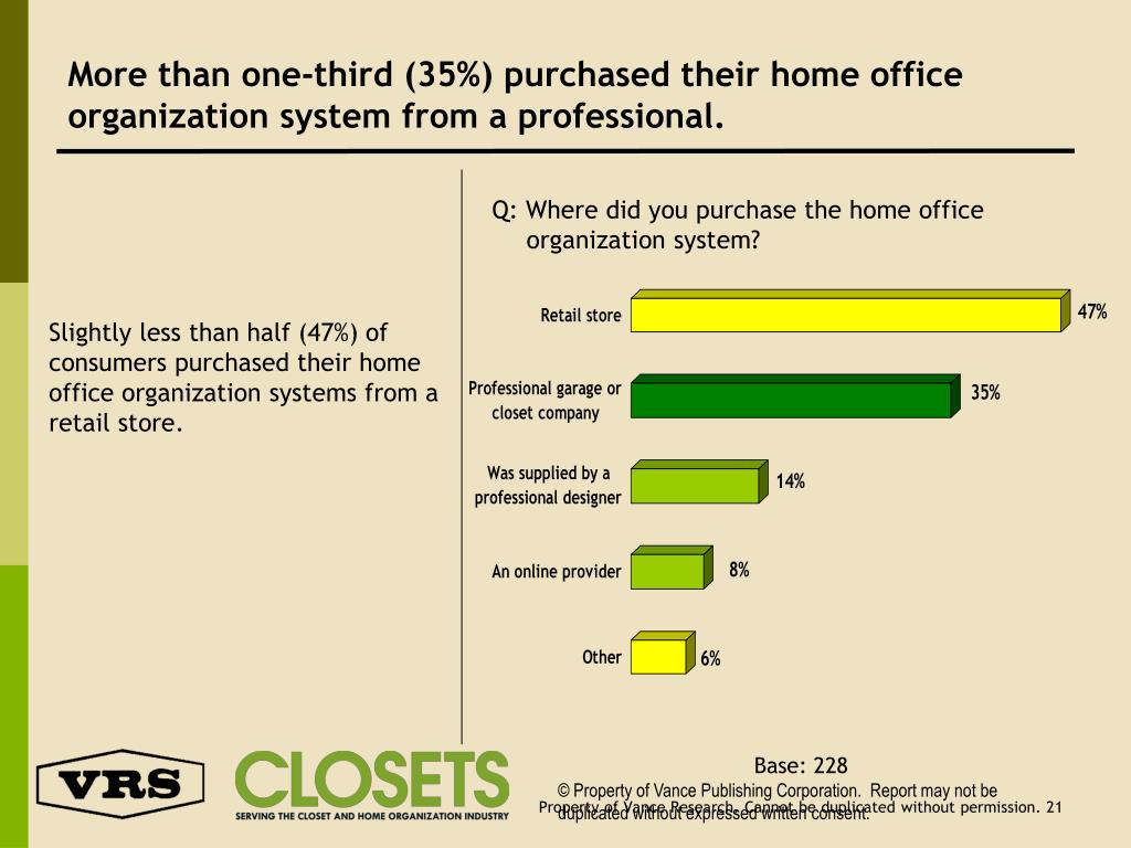 More than one-third (35%) purchased their home office organization system from a professional.
