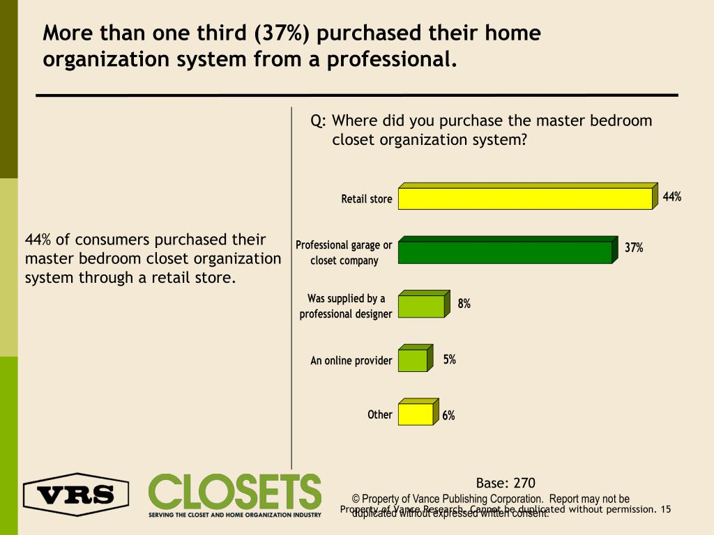 More than one third (37%) purchased their home organization system from a professional.
