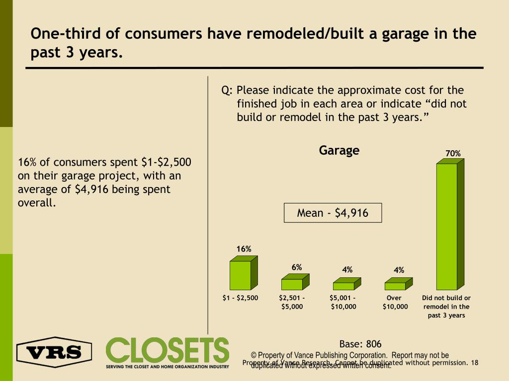 One-third of consumers have remodeled/built a garage in the past 3 years.