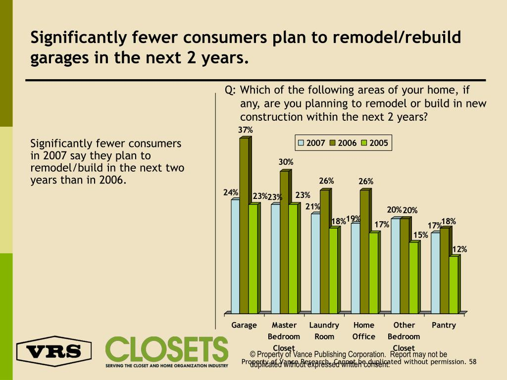 Significantly fewer consumers plan to remodel/rebuild garages in the next 2 years.