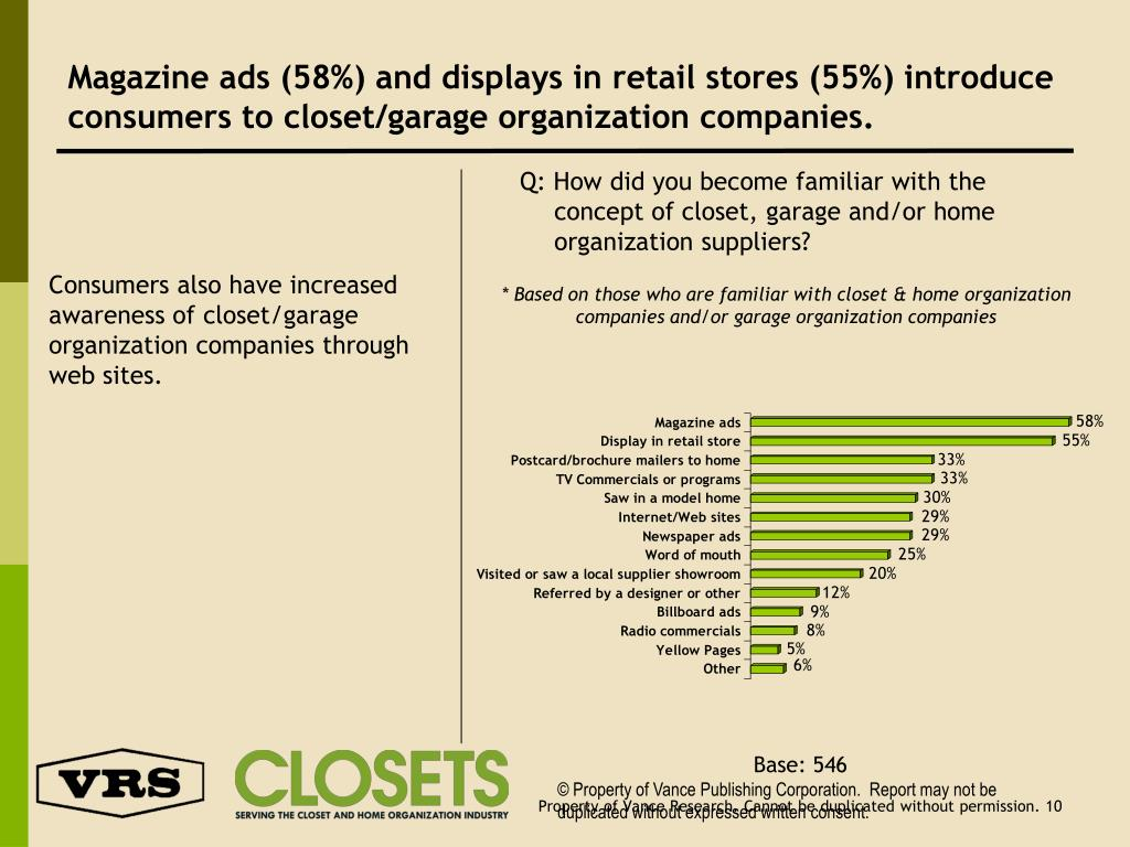 Magazine ads (58%) and displays in retail stores (55%) introduce consumers to closet/garage organization companies.