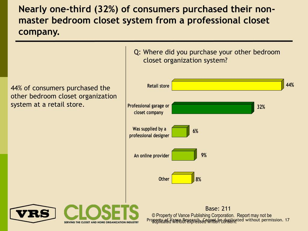 Nearly one-third (32%) of consumers purchased their non-master bedroom closet system from a professional closet company.