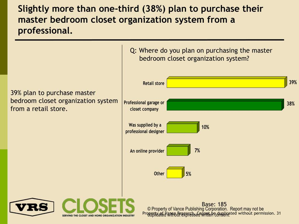 Slightly more than one-third (38%) plan to purchase their master bedroom closet organization system from a professional.