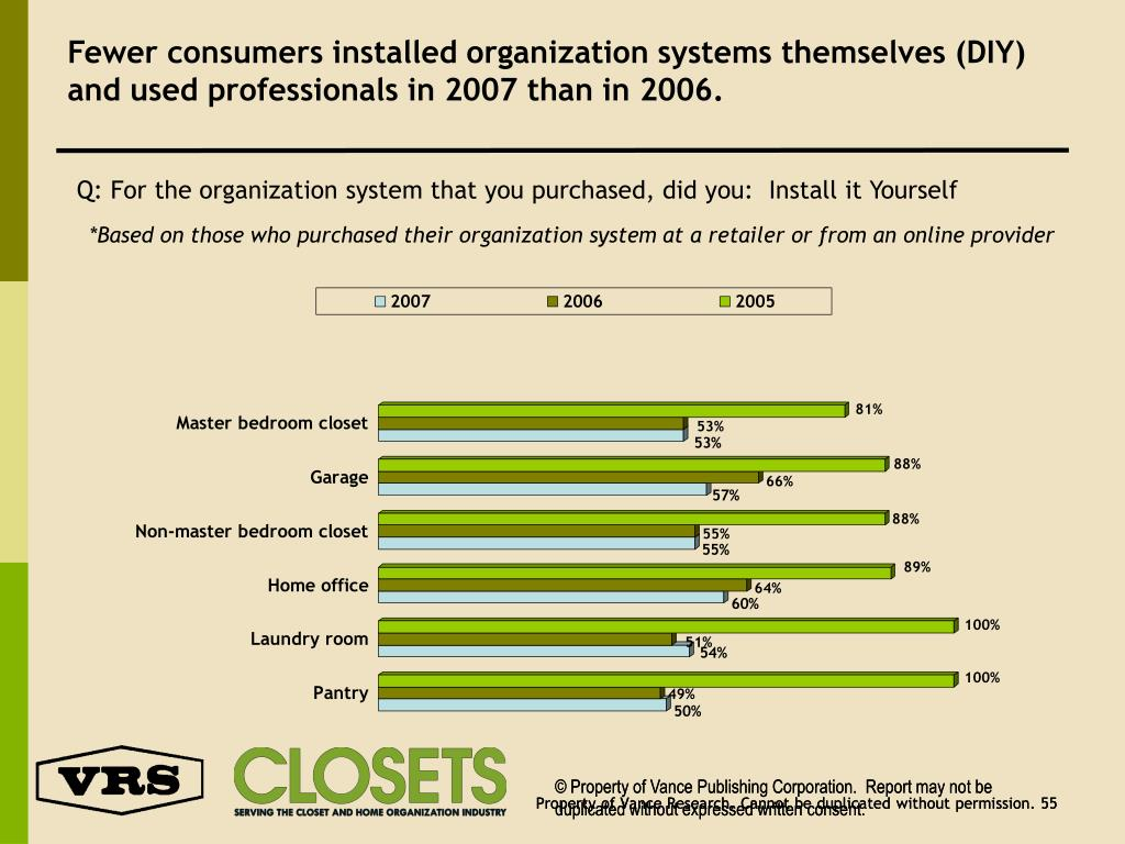 Fewer consumers installed organization systems themselves (DIY) and used professionals in 2007 than in 2006.