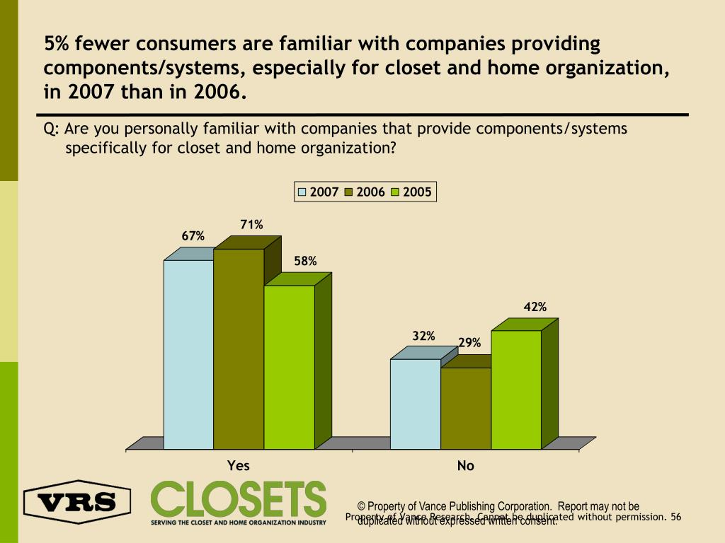 5% fewer consumers are familiar with companies providing components/systems, especially for closet and home organization, in 2007 than in 2006.