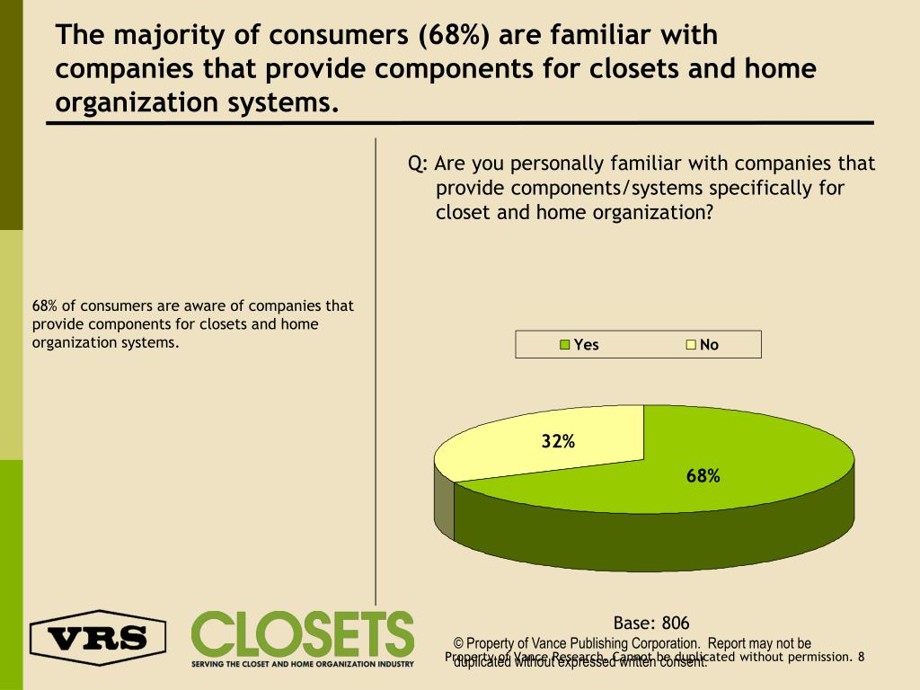 The majority of consumers (68%) are familiar with companies that provide components for closets and home organization systems.