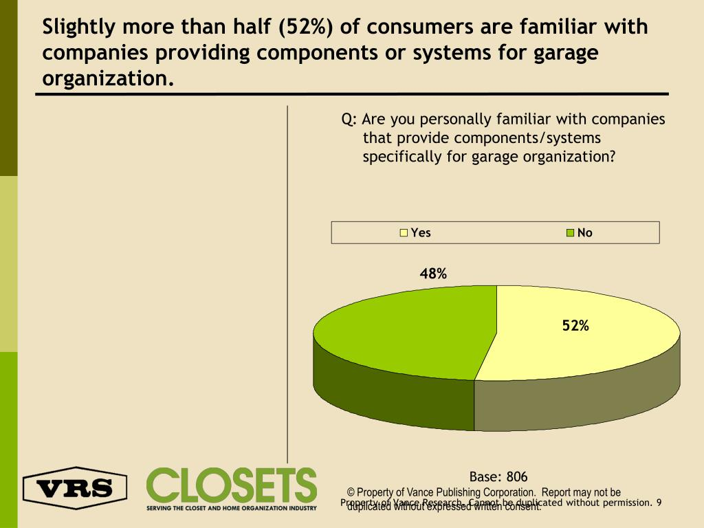 Slightly more than half (52%) of consumers are familiar with companies providing components or systems for garage organization.