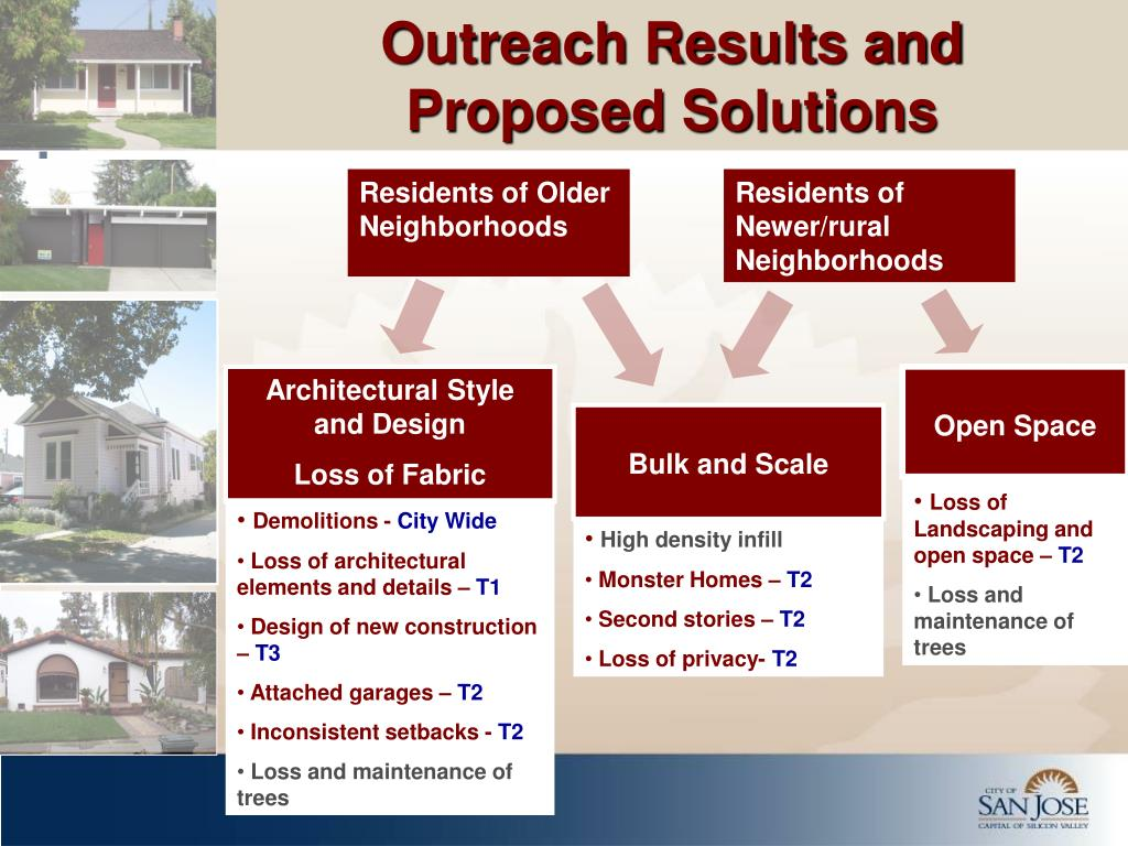 Outreach Results and