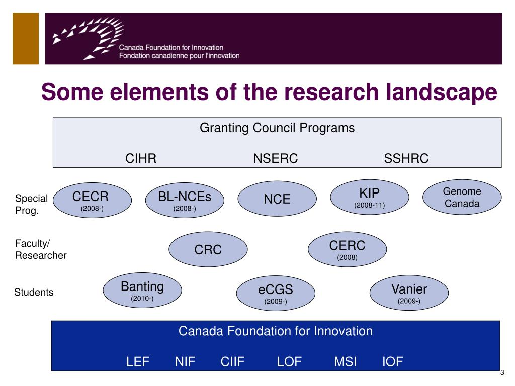 Some elements of the research landscape