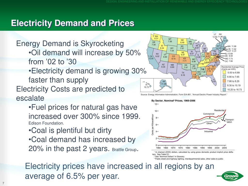 Electricity Demand and Prices