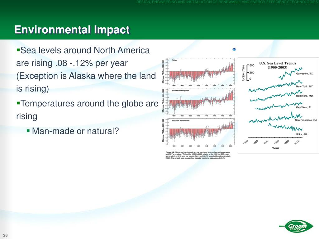 Sea levels around North America are rising .08 -.12% per year (Exception is Alaska where the land is rising)