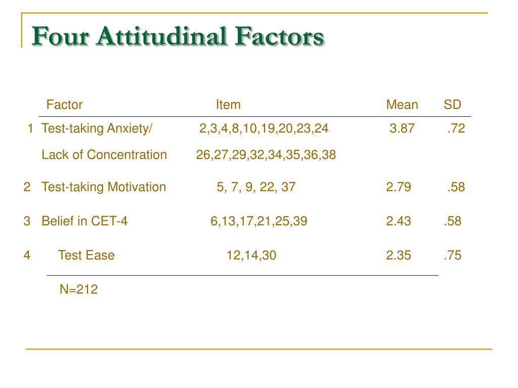 Four Attitudinal Factors