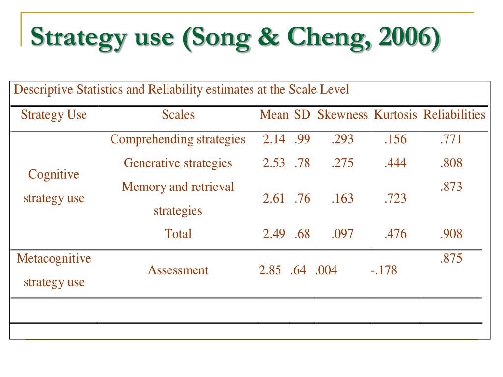 Strategy use (Song & Cheng, 2006)