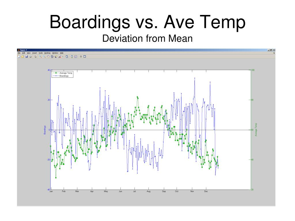 Boardings vs. Ave Temp