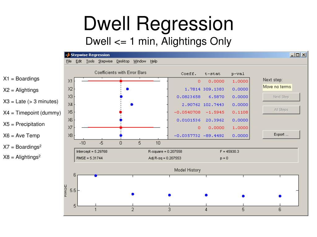 Dwell Regression