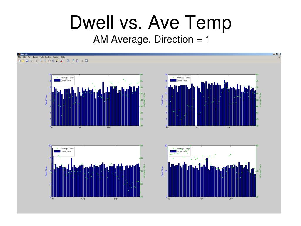 Dwell vs. Ave Temp