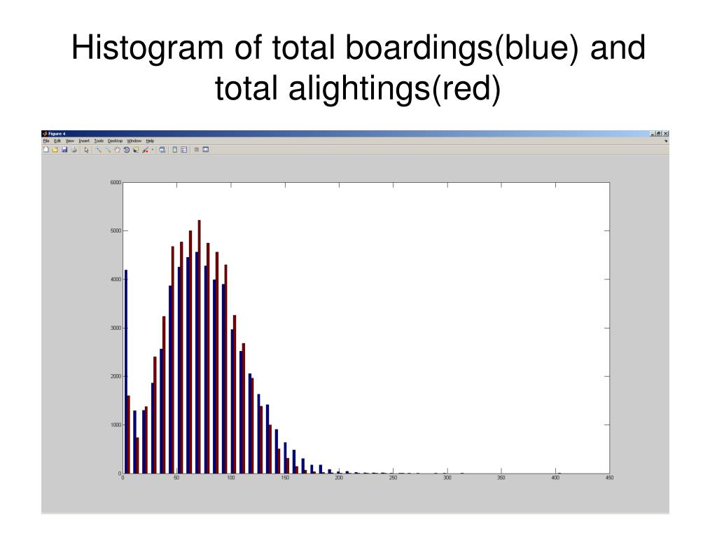 Histogram of total boardings(blue) and total alightings(red)