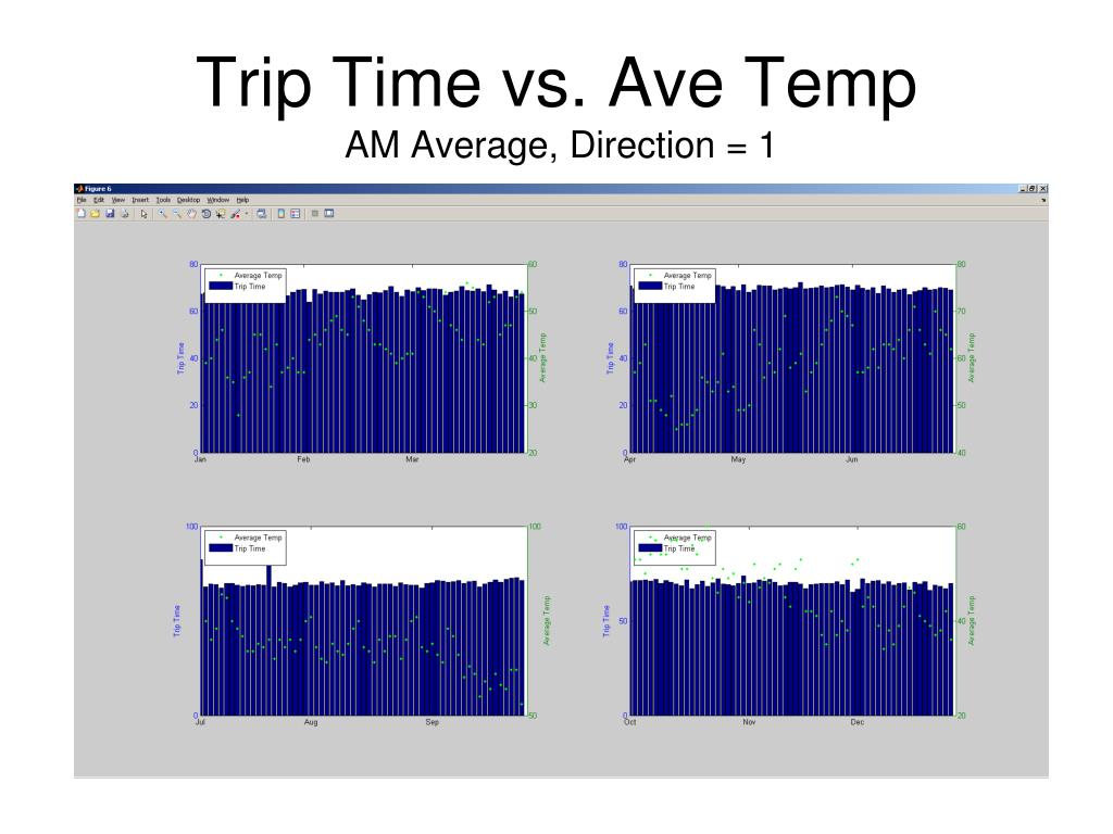 Trip Time vs. Ave Temp