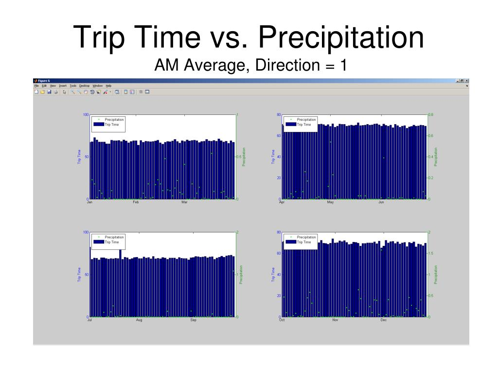 Trip Time vs. Precipitation