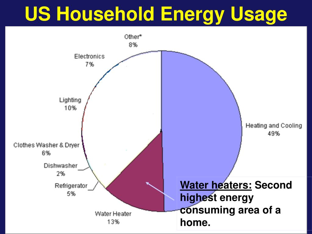 US Household Energy Usage