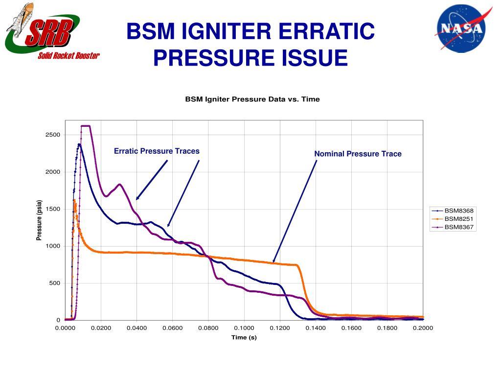 Erratic Pressure Traces