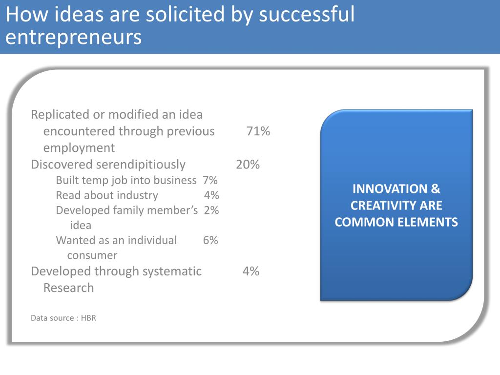 How ideas are solicited by successful  entrepreneurs