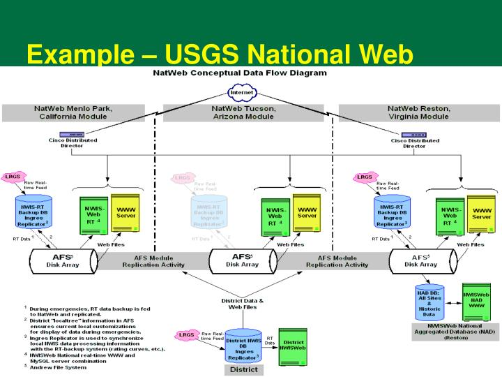 Example – USGS National Web