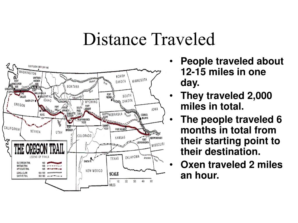 Distance Traveled